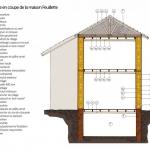 La construction en paille. Luc Floissac. Édition Terre vivante, 2012. p.219.