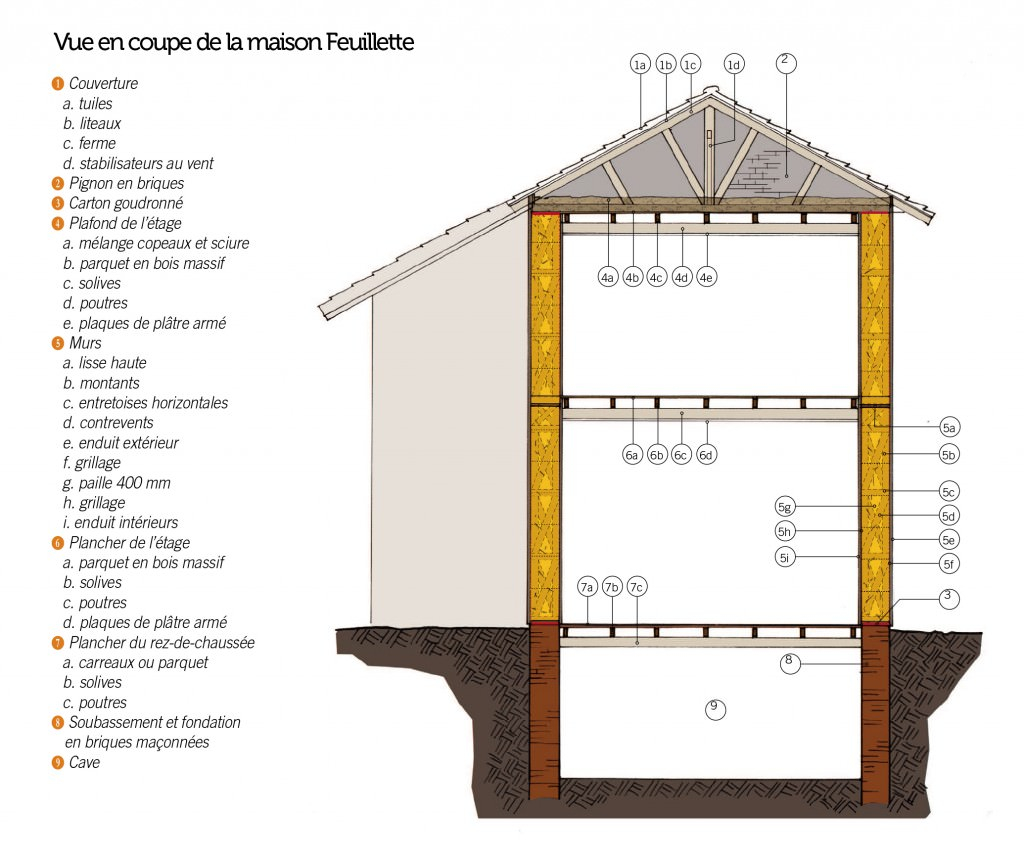 Le projet cncp for Construction de maison en paille